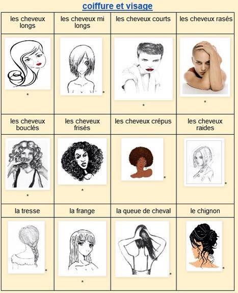 Les 64 Meilleures Images Du Tableau Vocabulaire - Corps Et Santu00e9 Sur Pinterest | Vocabulaire ...