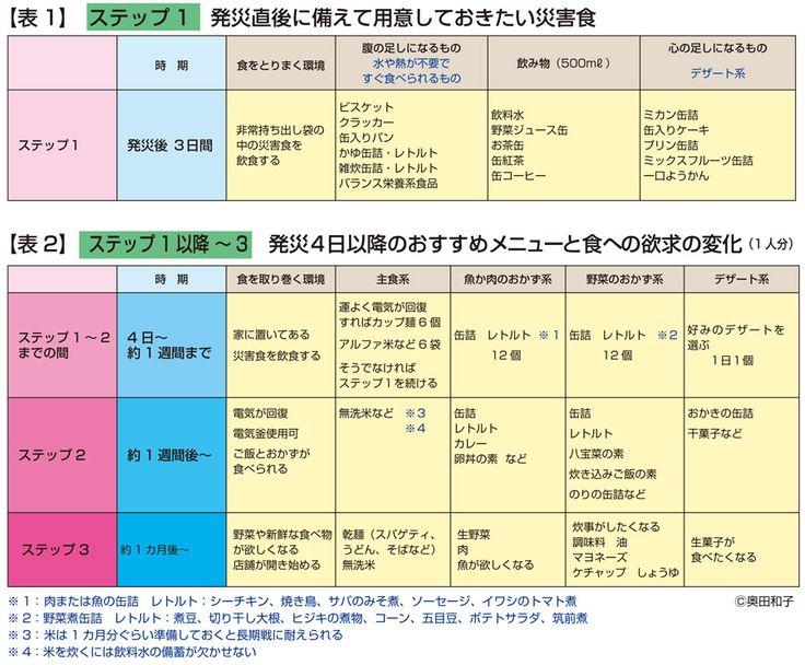 NHK そなえる 防災 コラム 災害食の選び方 ~ポイントとコツ~