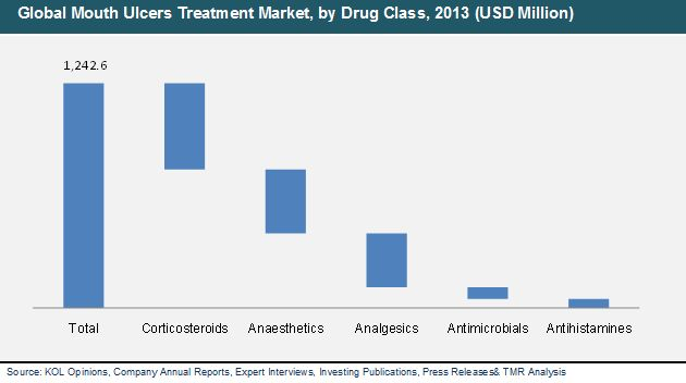 According to a new market research report published by Transparency Market Research Mouth Ulcers Treatment Market - Global Industry Analysis, Size, Share, Growth, Trends and Forecast 2014 - 2020 the global mouth ulcers treatment market was valued at USD 1.2 billion in 2013 and is estimated to reach a market worth of USD 1.6 billion in 2020 growing at a CAGR of 3.8% from 2014 to 2020.