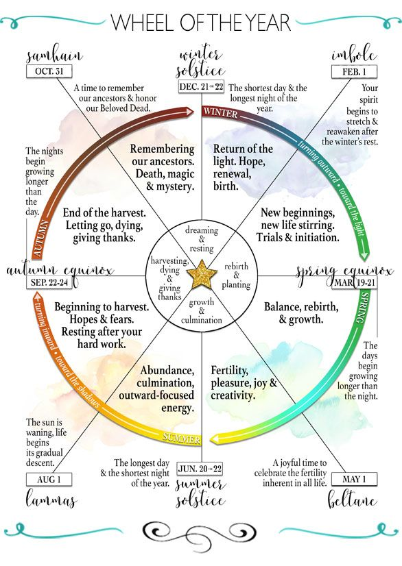 The Wheel of the Year • Outlining the 8 Seasonal Sabbats | Wiccan sabbats,  Pagan witch, Wicca