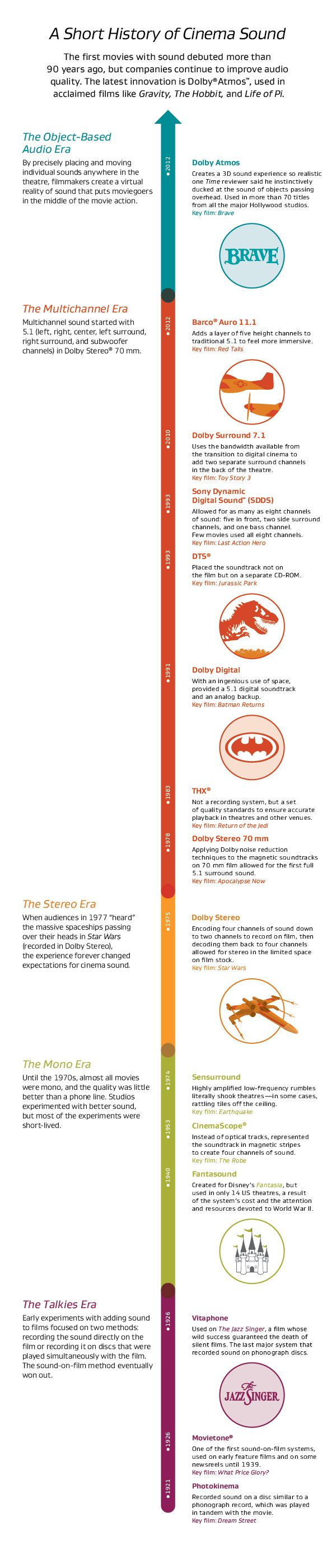 The History of Cinema Sound in Infographics: From 'The Jazz Singer' to 'Gravity' .