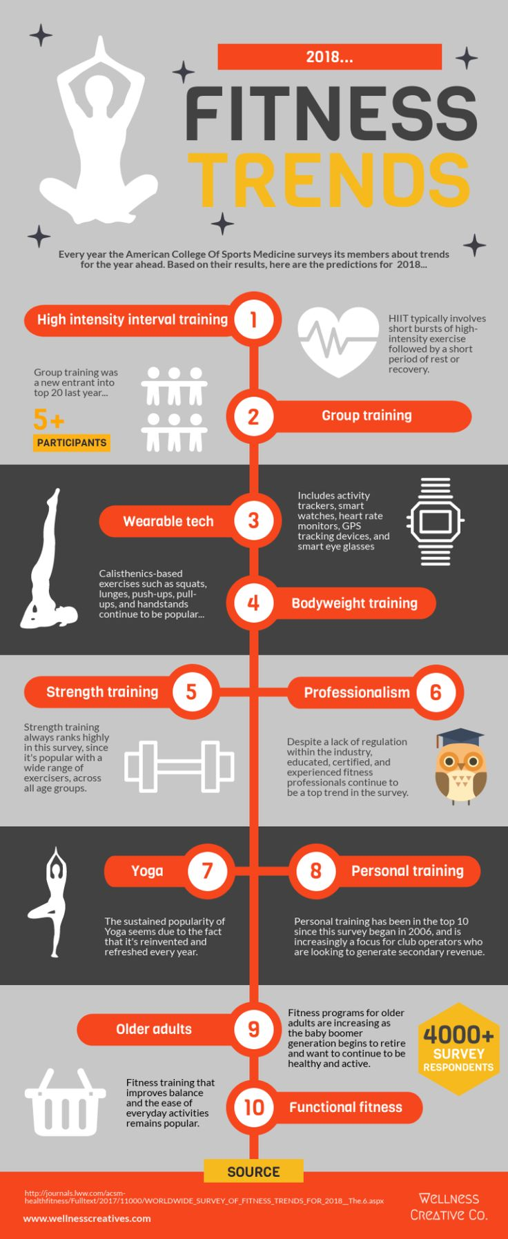 Fitness Trends For 2018 [Minimalism, Millennials & Top 10 Infographic]