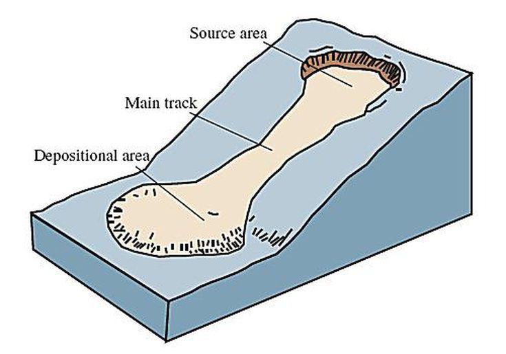 Landslides Landslide Geology Geography
