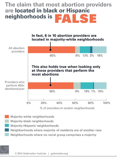A New Study Has Flipped The Stereotype That Most Abortion Clinics Can Be Found In Black And Latino Neighborhoods Are Completely Wrong