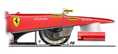 FIAは、安全性を理由に2012年マシンのコックピット前から150mmのノーズの最大高を基準面から550mmに制限。だが、モノコック前端の最大高は625mmのままであり、フロントのバルヘッドの厚みは最低275mmに定められている。  F1チームは、少しでも多くの空気をマシン下に流したい。だが、前述の制限によりモノコック下に確保できる空間の高さは決まってきてしまい、そこにノーズ高制限を合わせるとマシン上部には75mmの段差が生まれてきてしまう。  マシン上部に段差がないにこしたことはないが、その部分の空気抵抗よりもマシン下のダウンフォースを優先した結果が段差ノーズだといえる。