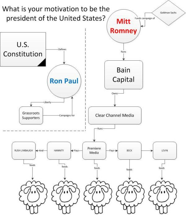 Ron Paul 2012  Mitt can take his campaign and shove it where the sun don't