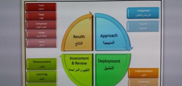 معايير تقييم الأداء المؤسسي العمل المؤسسي تعتبر المؤسسات أساسا للعمل في مختلف الميادين الحياتية وتشكل حجر الزاوية في اقتصاد البلدان Assessment Post Learning
