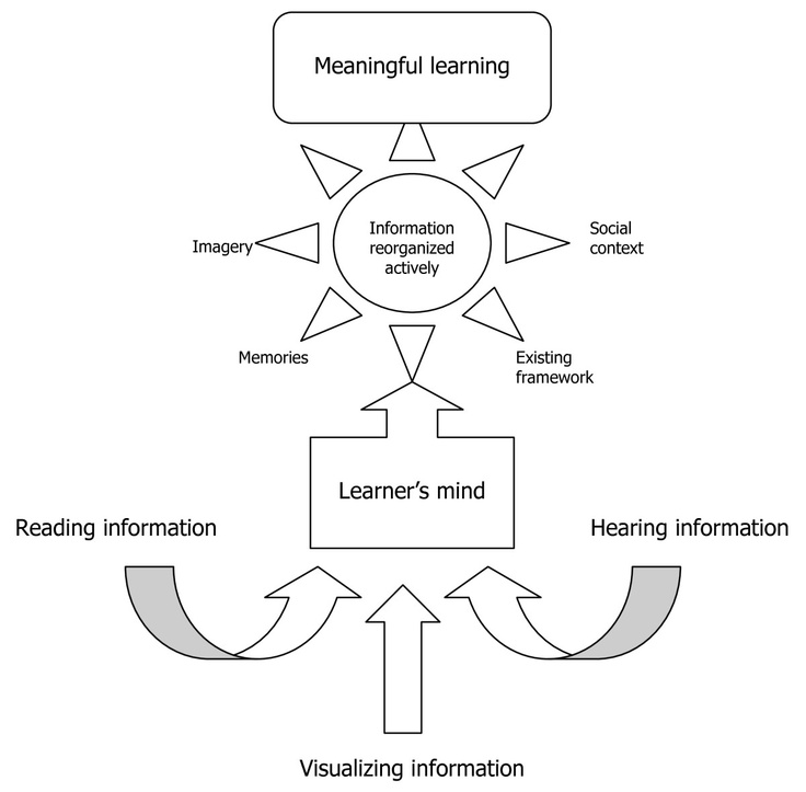 Constructivist Theory Of Learning  Theoretical Assumptions