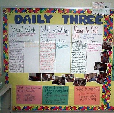 This teacher Does the Daily 3 (modified from the Daily5). Anchor chart shows areas focused on & stamina expectations