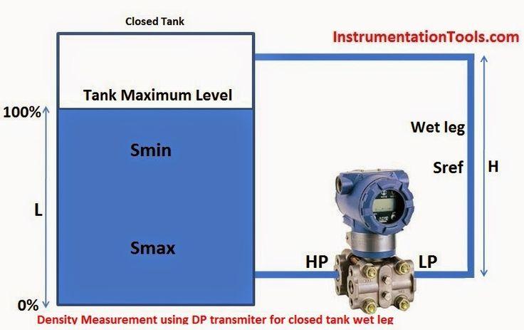 Pomiar gęstości za pomocą przetwornika DP w zamkniętym zbiorniku z mokrych nóg