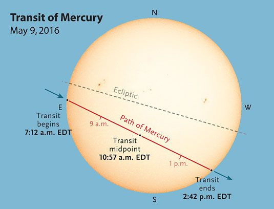 Mercury retrograde 2016 transit disk plot