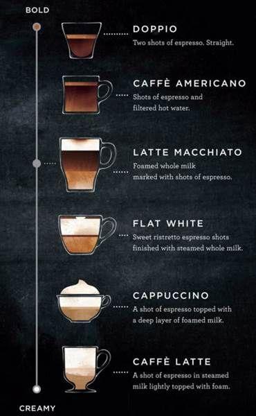 Starbucks shares its spectrum of espresso drink