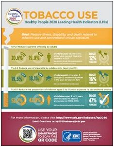 Healthy People 2020 infographic: Tobacco Use