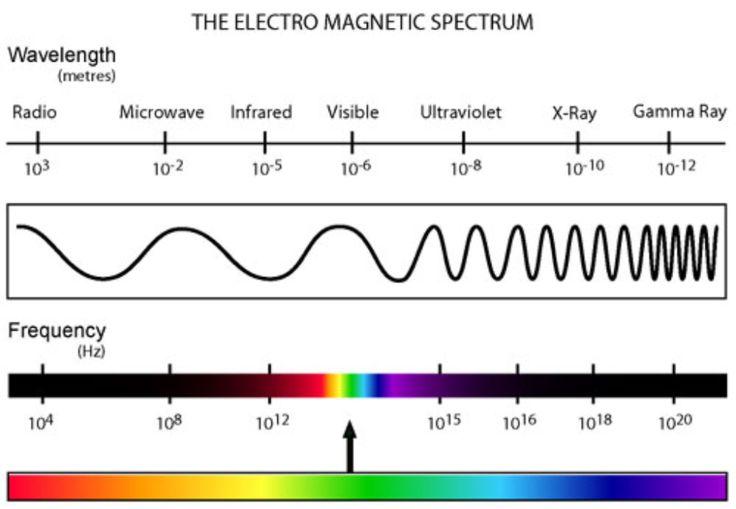 Write: Electromagnetic Spectrum | Quizlet in 2020 ...