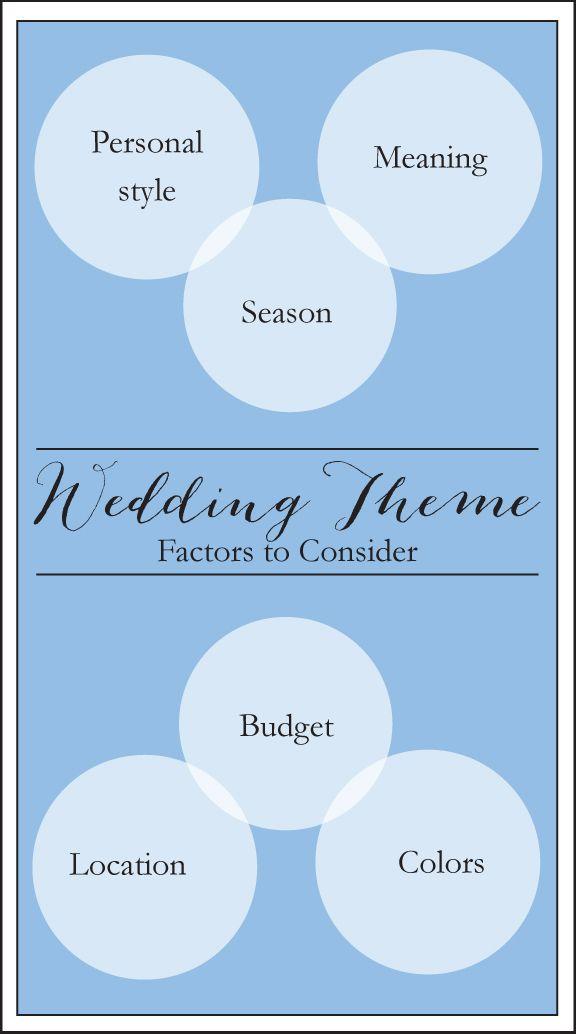 How to Choose A Wedding Theme on Borrowed & Blue.