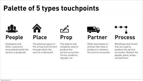 Types of Touchpoints