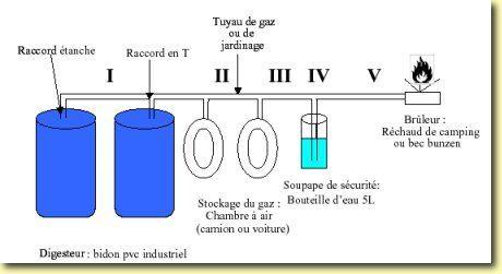 Pour ceux vivant en zone rurale ou ayant un terrain permettant de produire son propre biogaz, voici une solution très intéressante. Basique dans un premier temps, avec les économies réalisées, une …