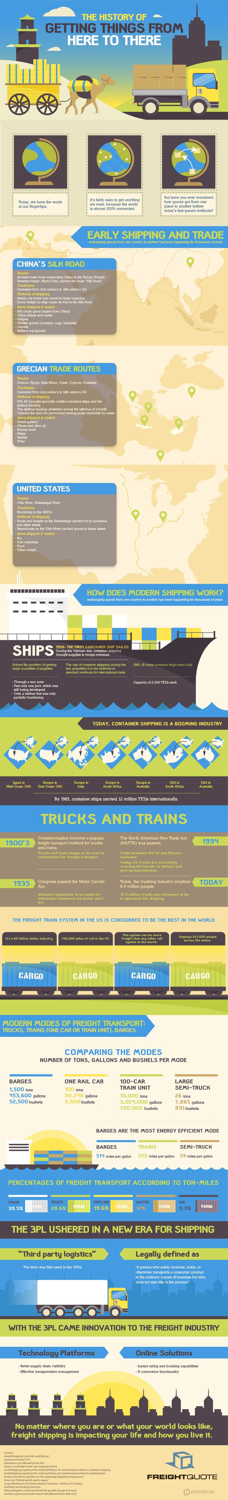 The History of Moving Things from Here to There #infographic ~ Visualistan