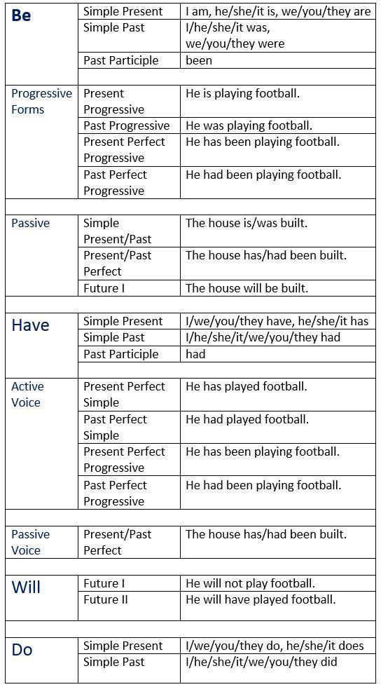 English Auxiliary Verbs - learn English,grammar,verb,tenses,english