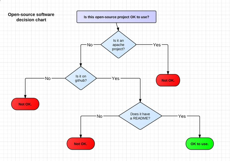 open source decision tree web development pinterest