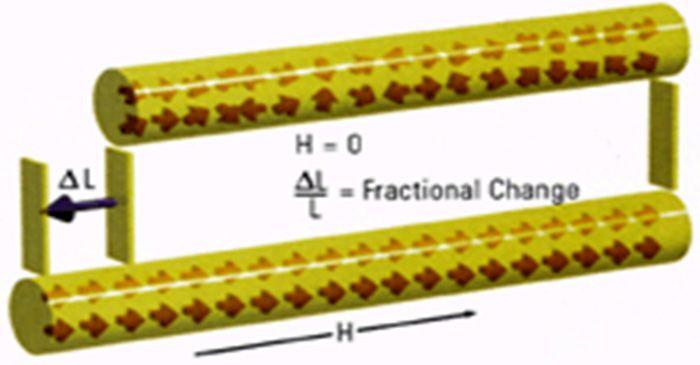 Magnetostrictive Linear Position Sensors Positivity Eddy Current Lettering