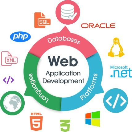 Dot Technologies is an IT company that specializes in bespoke web application development services that strives to deliver the best web services that their client's require.