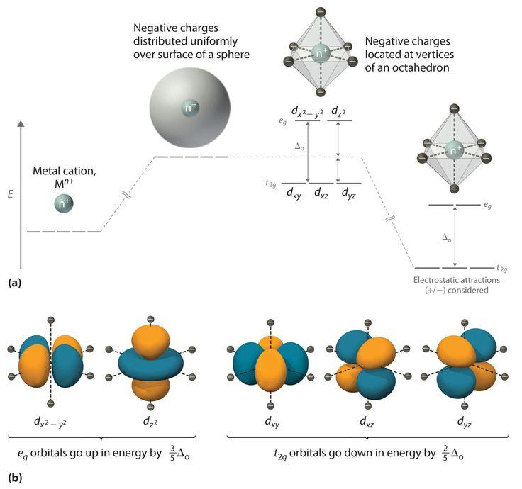 crystal field theory - Pesquisa Google