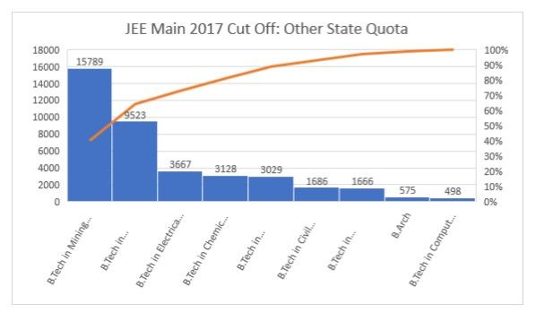Horizontal bar graph showing JEE Main 2017 cutoff for NIT Nagpur Other State Quota