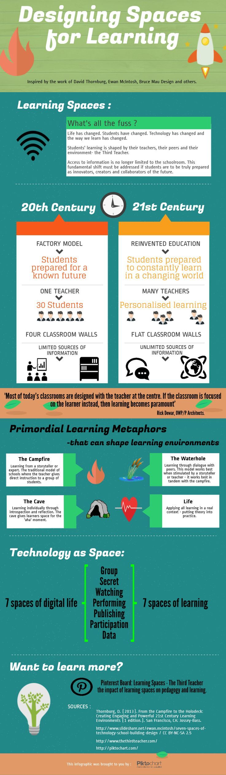 Learning Spaces - an infographic designed to encapsulate some of the latest thinking on contemporary learning space design.. If you're a user experience professional, listen to The UX Blog Podcast on iTunes.