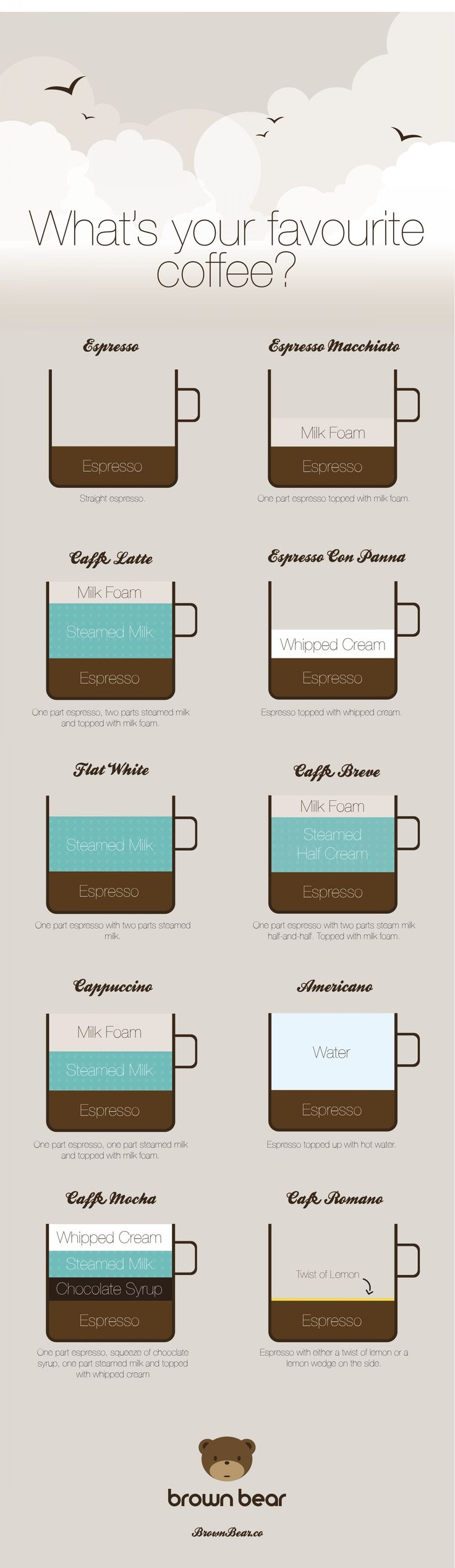 Best 25+ Coffee names ideas on Pinterest | Different coffee drinks ...
