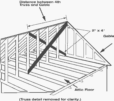 Bracing Roof Trusses From The Interior Will Reinforce The
