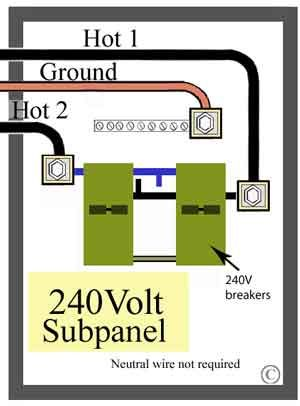 240 volt subpanel in 2019 Electrical wiring, Electrical
