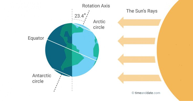The June solstice is the longest day of the year in the Northern Hemisphere & the shortest day in the Southern Hemisphere. The Sun seems to stand still for a moment before it