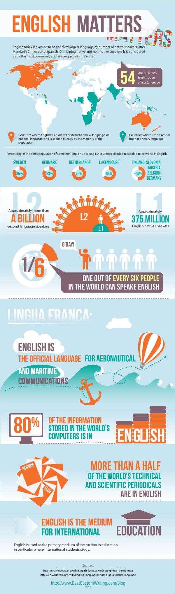 English language has become a global means of communication, it is not only the most widely written (counting scientific articles, periodical and the impressing fact that it is a common language of the Internet), it's also spoken throughout different international conversations, no matter whether they are official or business meetings, or just a casual skype talk.