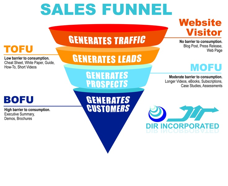 B2B Inbound Marketing impacts every stage of your sales funnel. It increases traffic coming into the funnel, converts visitors into leads at the top of the funnel (ToFu), nurtures those leads in the middle of the funnel (MoFU) and converts leads into customers at the bottom of the funnel (BoFu). Most importantly, it measures all activity and interaction along the process, which allows for a leaner marketing approach with greater ROI overtime. http://dirinc.us http://dirincorporated.com