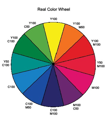 How to Construct a Color Wheel