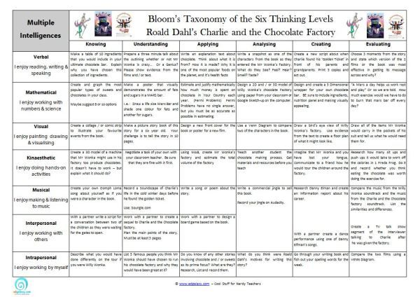 Charlie & The Chocolate Factory Teaching Resources