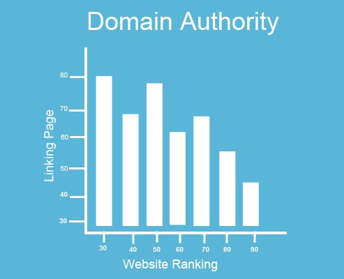 Tips to increase Domain Authority