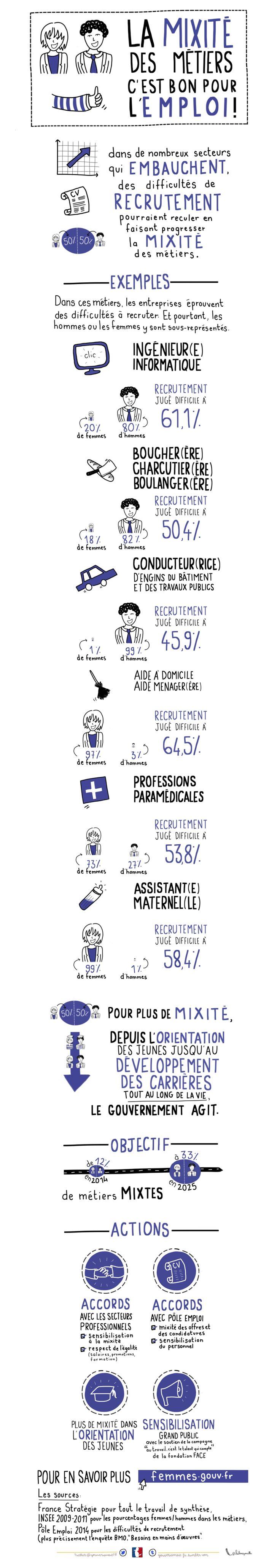 La mixité des métiers Service d'Information du Gouvernement (SIG) - Gouvernement.fr