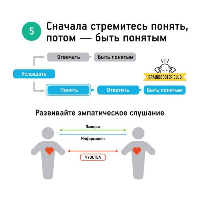 Стивен Кови - 7 навыков высокоэффективных людей (инфографика) 5 (фото)