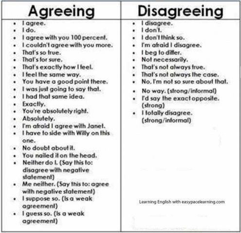 Agreeing and disagreeing - Repinned by Chesapeake College Adult Ed. We offer free classes on the Eastern Shore of MD to help you earn your GED - H.S. Diploma or Learn English (ESL) . For GED classes contact Danielle Thomas 410-829-6043 dthomas@chesapeke.edu For ESL classes contact Karen Luceti - 410-443-1163 Kluceti@chesapeake.edu . www.chesapeake.edu