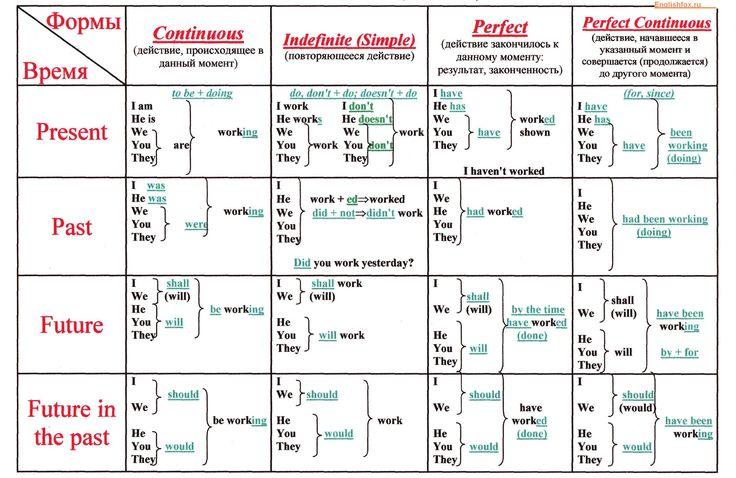 Сводная таблица времен английского языка с примерами (на первых порах, чтобы не потеряться во временах).