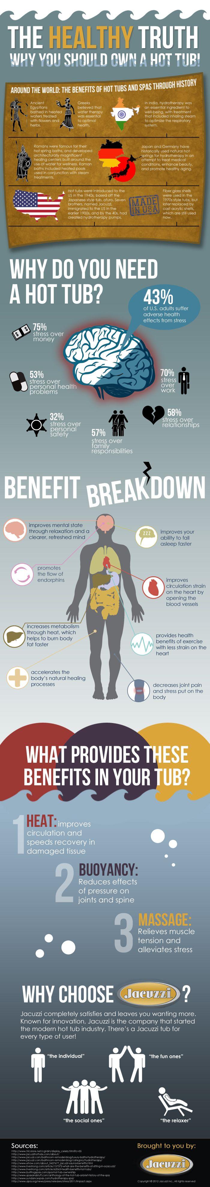 Got Stress? Get a Hot Tub. - Jacuzzi Hot Tub Infographic