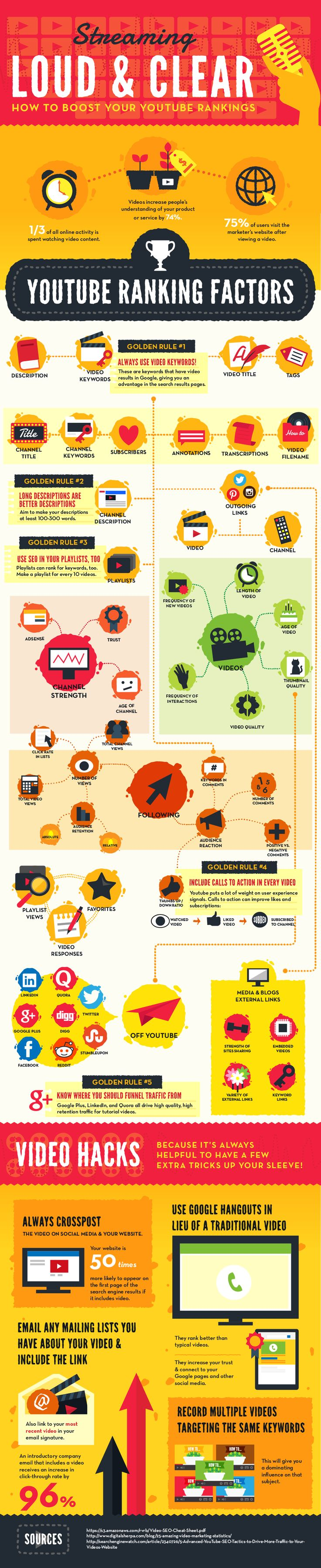 Infographic: Streaming Loud and Clear: How to Boost Your Youtube Rankings #infographic qualitylikesfollowers.com