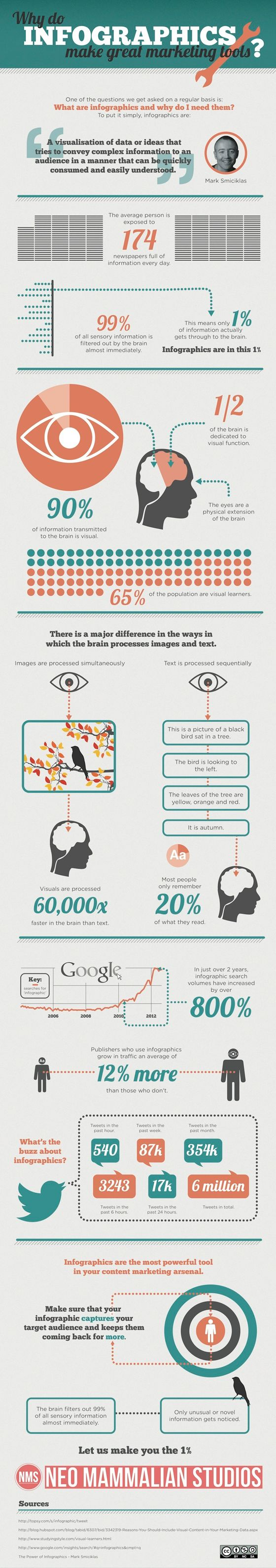 Publishers who use infographics grow in traffic an average of 12% more than those that don't