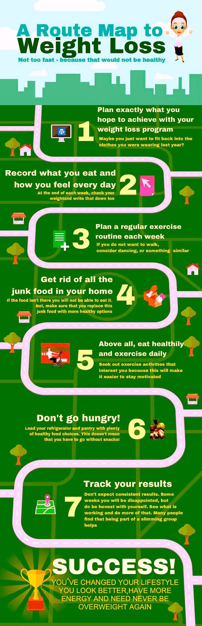 Easy route map to weight loss