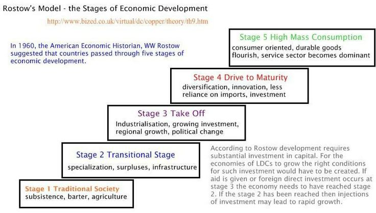 a history of the development of economy in human society It also encompasses the issue of human rights and economic rights,  role of  organization in social development, the enormous productive.