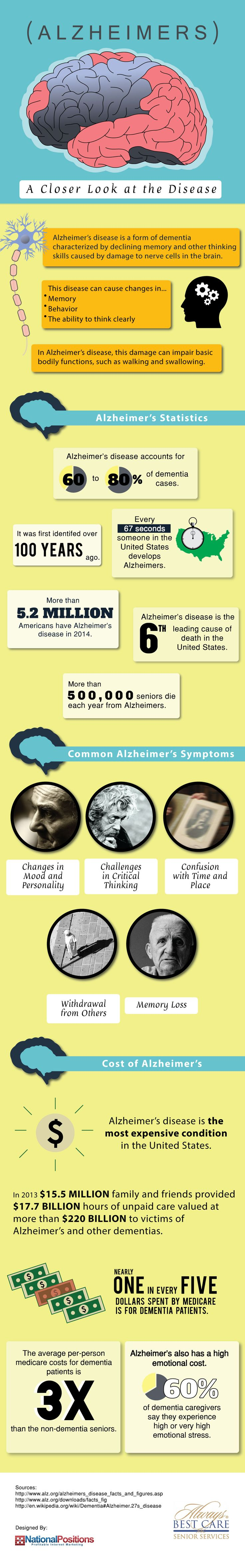 Infographic: Alzheimers A Closer Look at the Disease #infographic