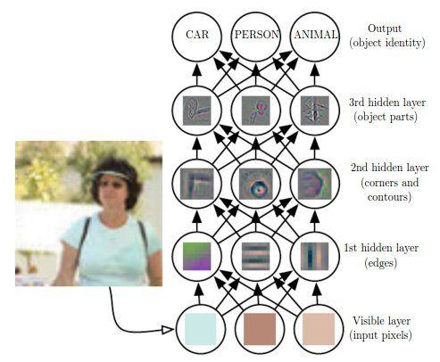 Deep neural network layers