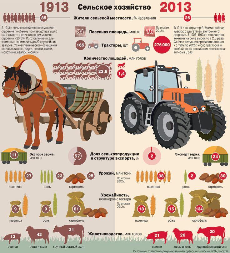 Все в деревню. Как изменилось сельское хозяйство России за сто лет?   Рынок   Деньги   Интересные Новости